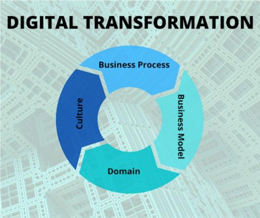 Four Main Areas of Digital Transformation