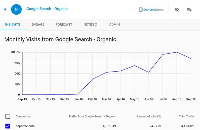 purple-google-organic.png