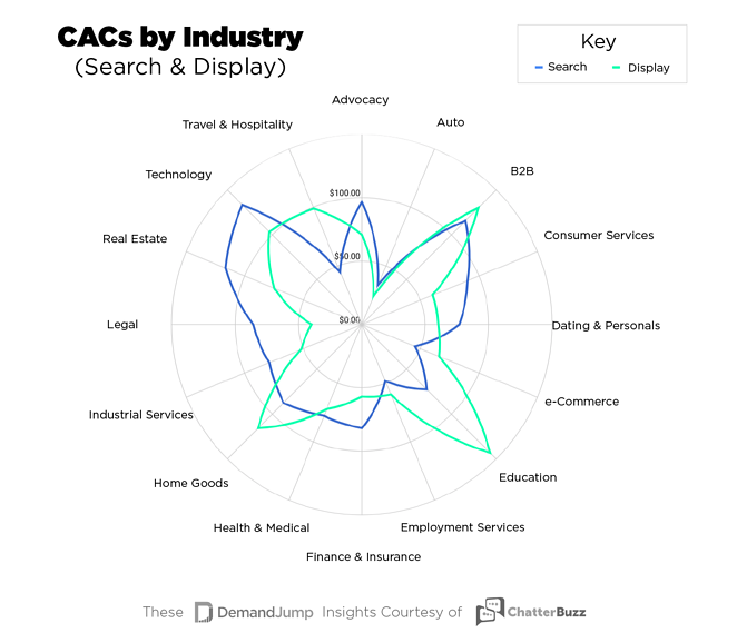 CAC by Industry (Search & Display)