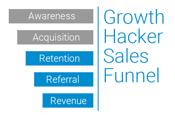 Growth_Hacker_Funnel.png