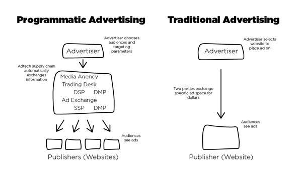 Programmatic Advertising vs. Traditional Advertising