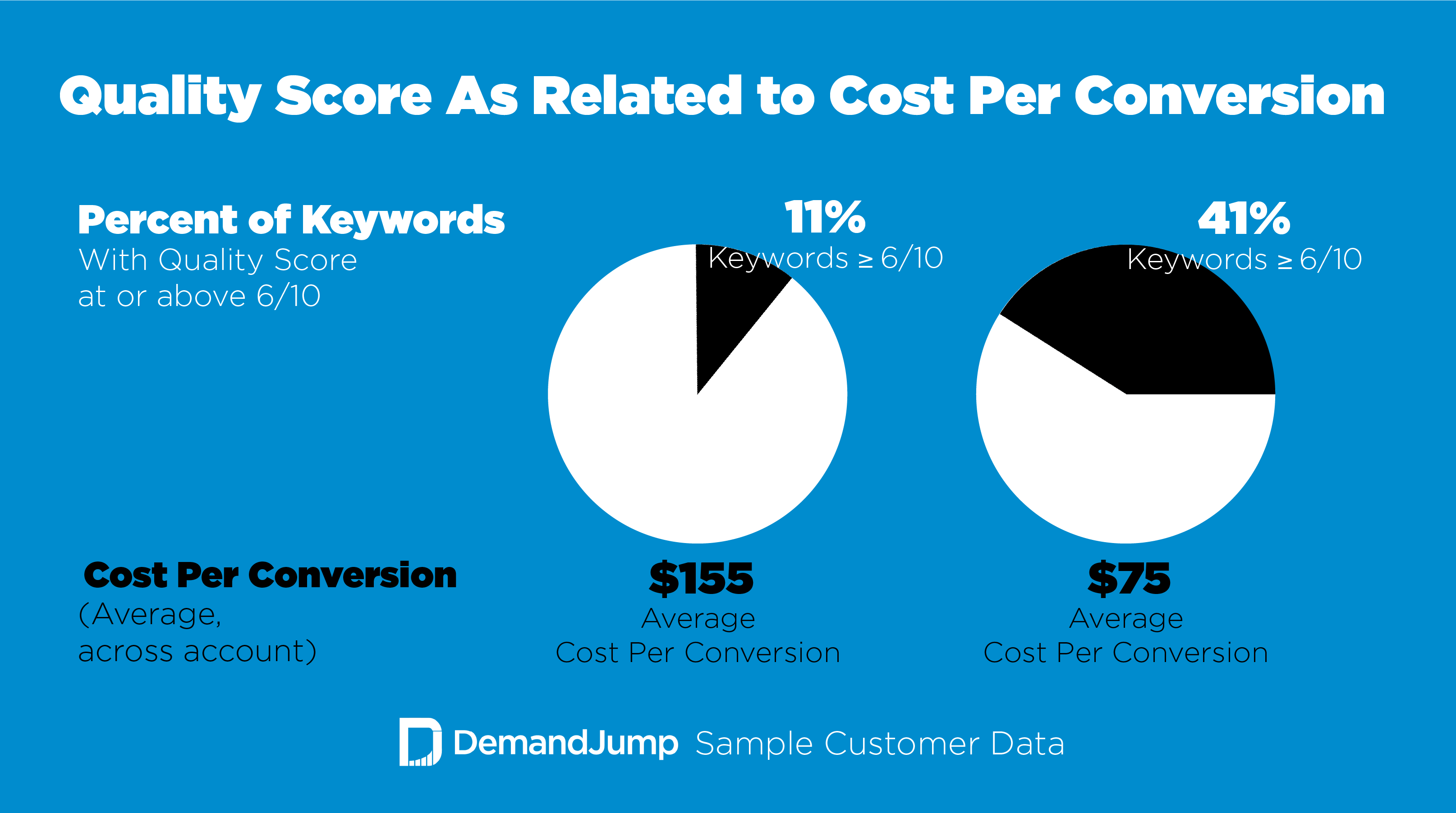 Quality Score vs. Cost Per Conversion