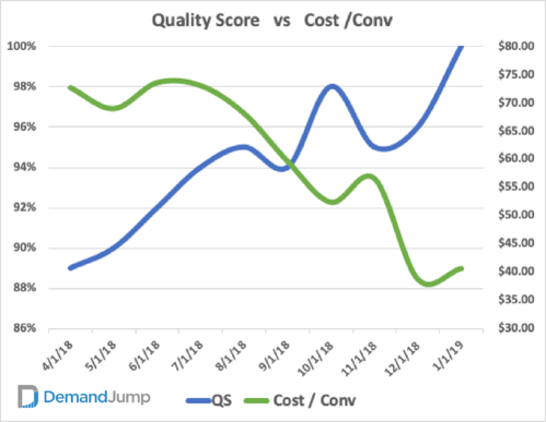 Quality Score Vs. CPC DemandJumpAsset 43