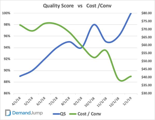 Quality Score Vs. CPC