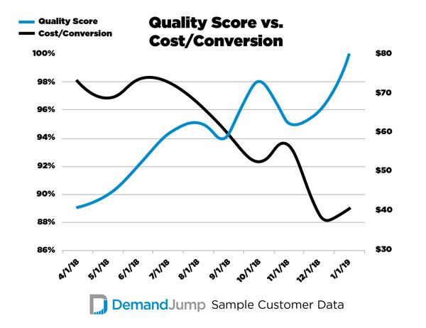 Quality Score vs Cost Per Conversion