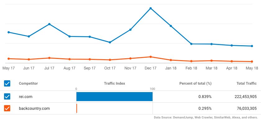 Plotted percentage of total site traffic from CleverHiker.com