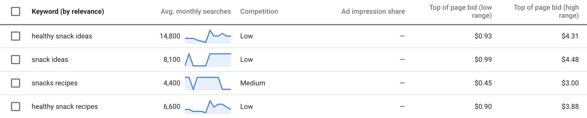 Google Keyword Insights on the word snack