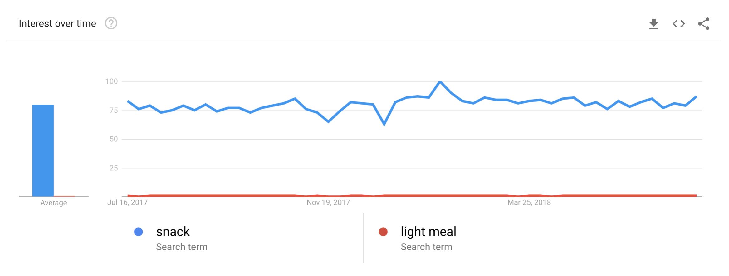 Google Trends of snack vs. light meal