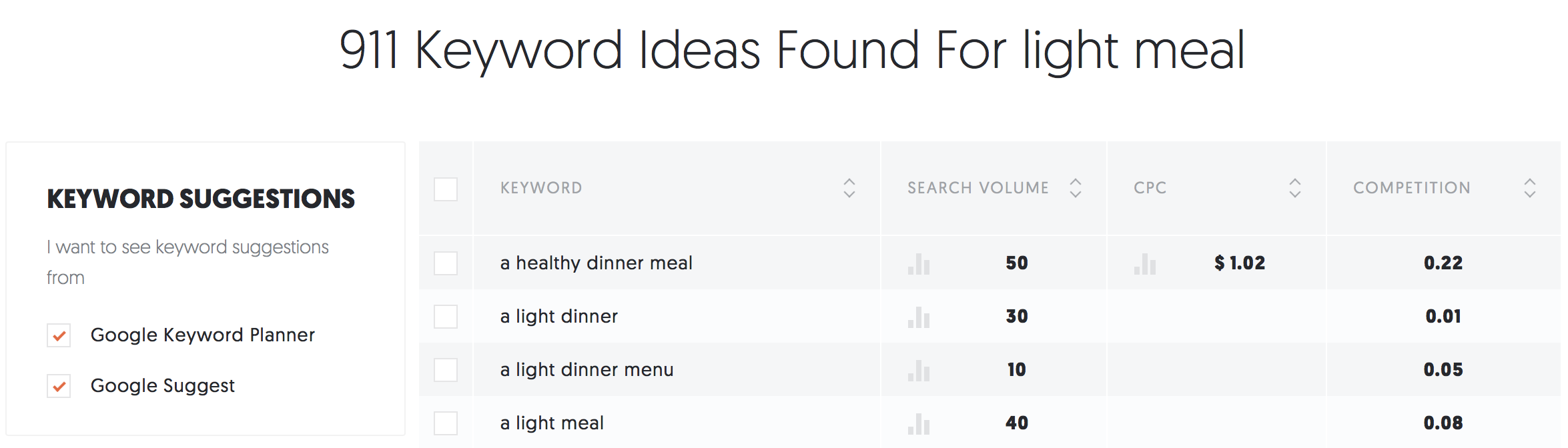 Ubersuggest insights for light meal