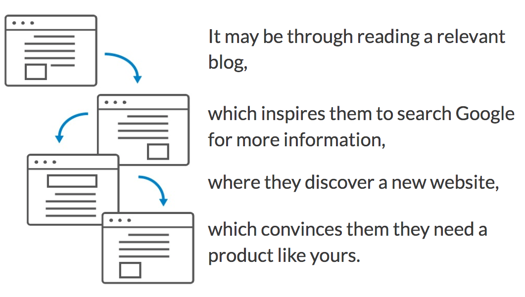 It may be through reading a relevant blog, which inspires them to search google for more information, where they discover a new website, which convinces them they need a product like yours.
