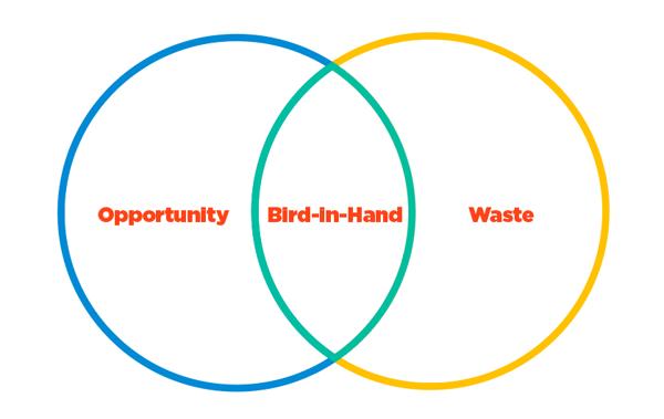 Venn Diagram of bad digital advertising-2