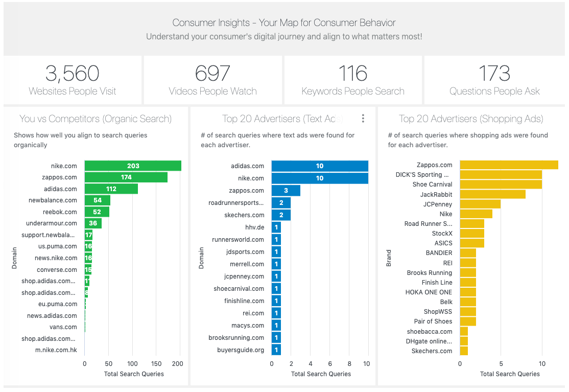 Market Intelligence to Identify Search Competitors