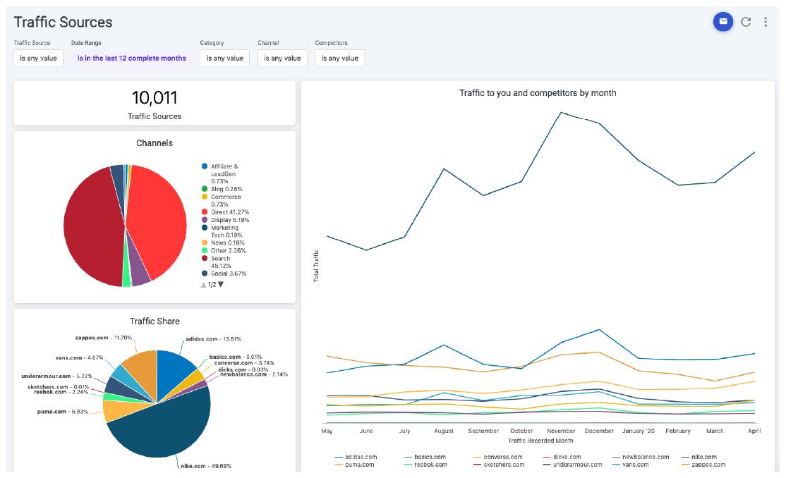 Market Intelligence for Competitor Website Traffic Data