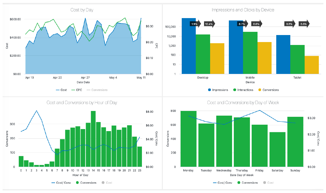 Cross-Channel Analytics Performance