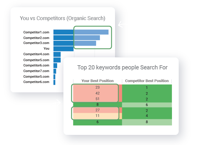 Your Top Keyword Opportunities