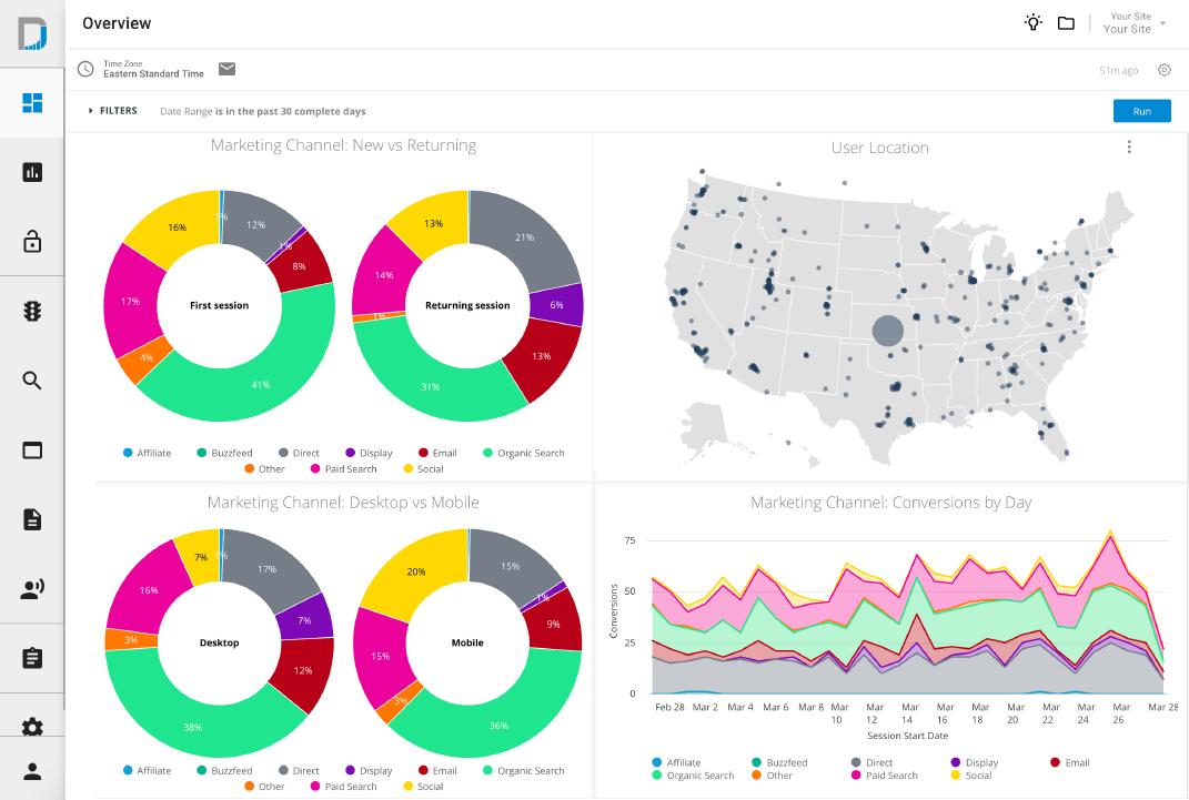 Analyze Cross-Channel Marketing Data