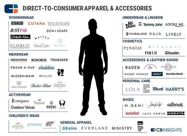 direct to consumer apparel and accessories