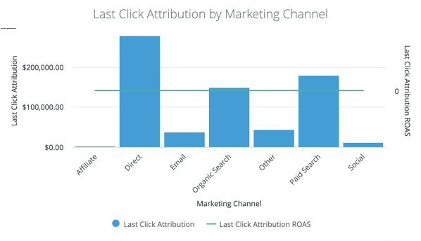 Last-click attribution visualized in DemandJump platform
