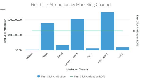 first-click attribution visualized in DemandJump platform