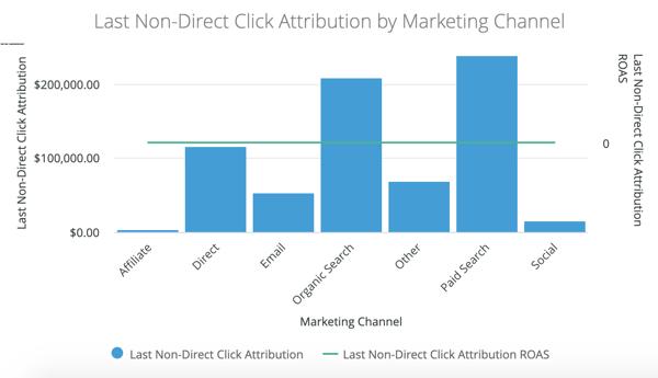 Last Non-Direct Click Attribution visualized in DemandJump Platform