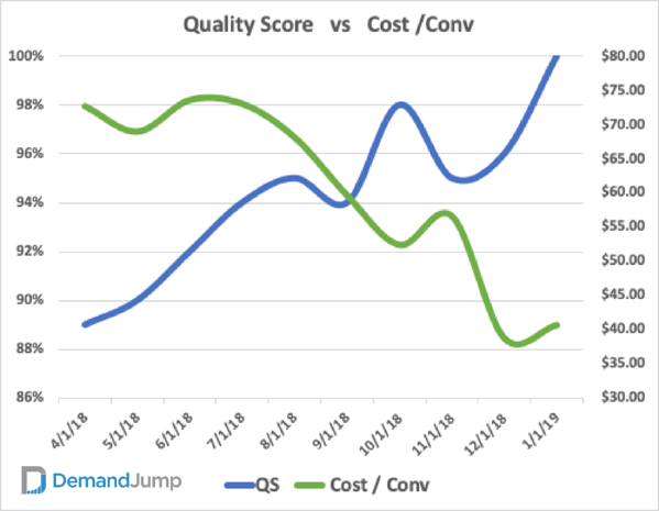 quality score versus cost per conversion