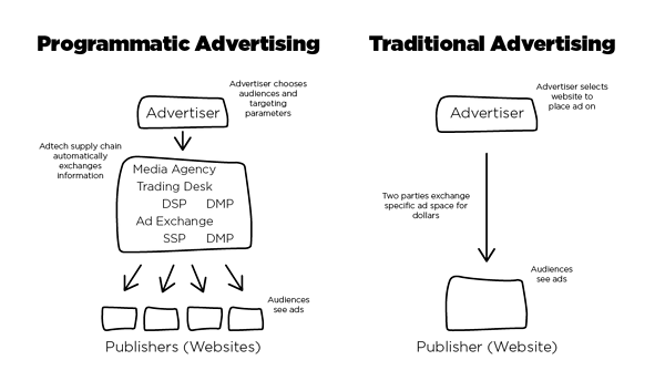 Programmatic advertising versus traditional advertising