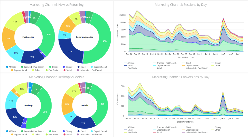 marketing attribution measure marketing performance