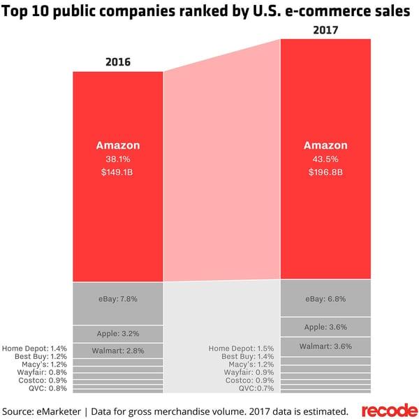 top 10 public companies