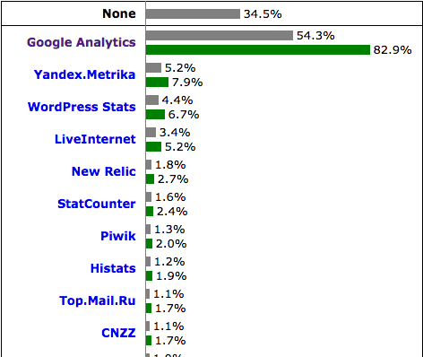 w3techs_usage_of_traffic_analysis_tools_for_websites.png