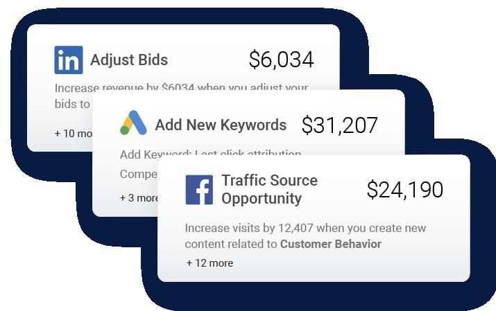 Channel Optimization for B2C Marketing