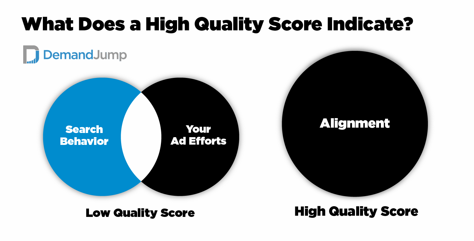 What Does a High Quality Score Indicate?
