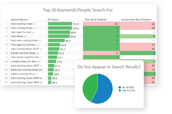 Know Which Keywords Matter