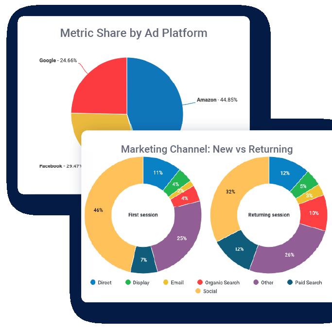 Cross Channel Analytics Dashboards