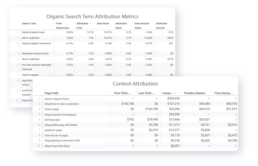 Increase Organic Traffic with Content Attribution