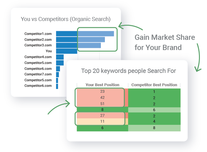 Market share performance