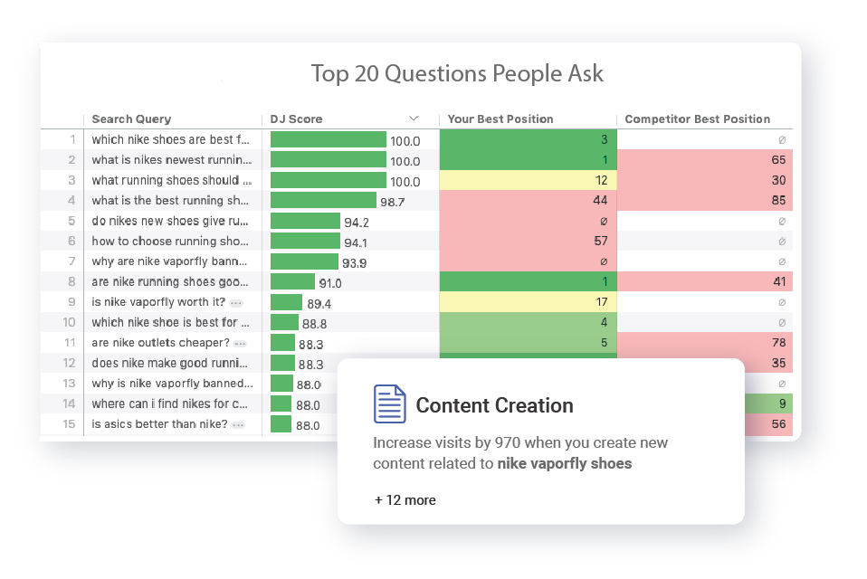 Find out what Questions people ask and answer them