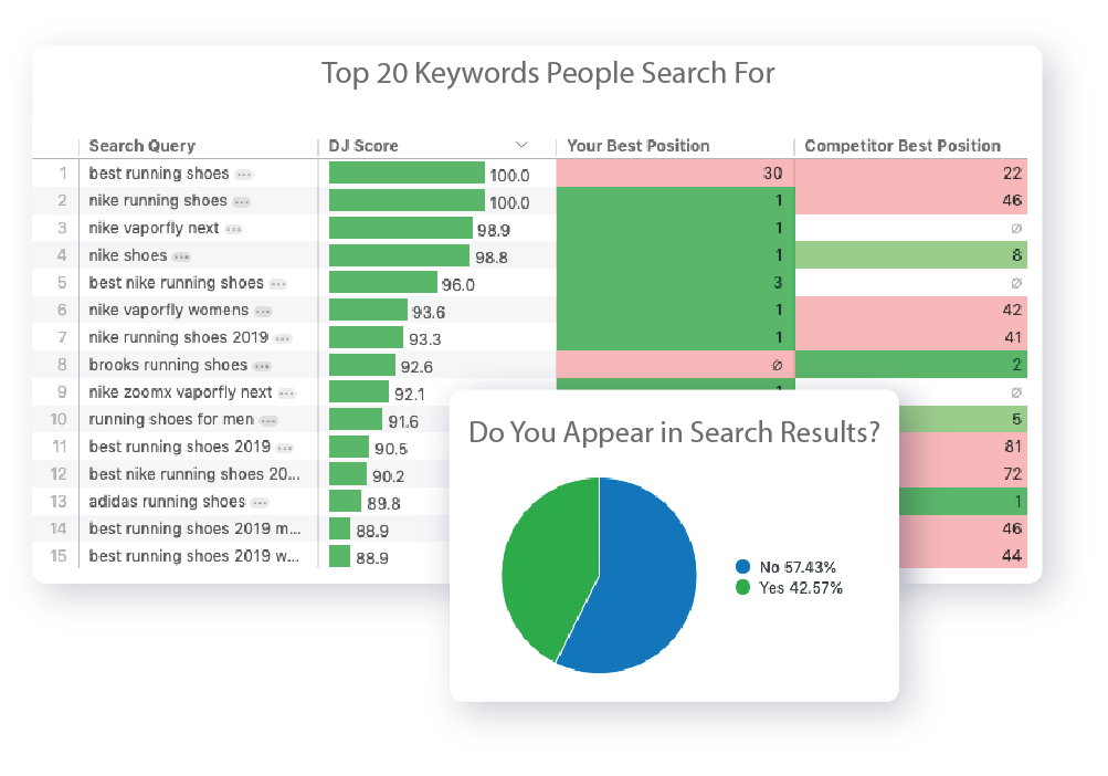 Top keywords for content creation