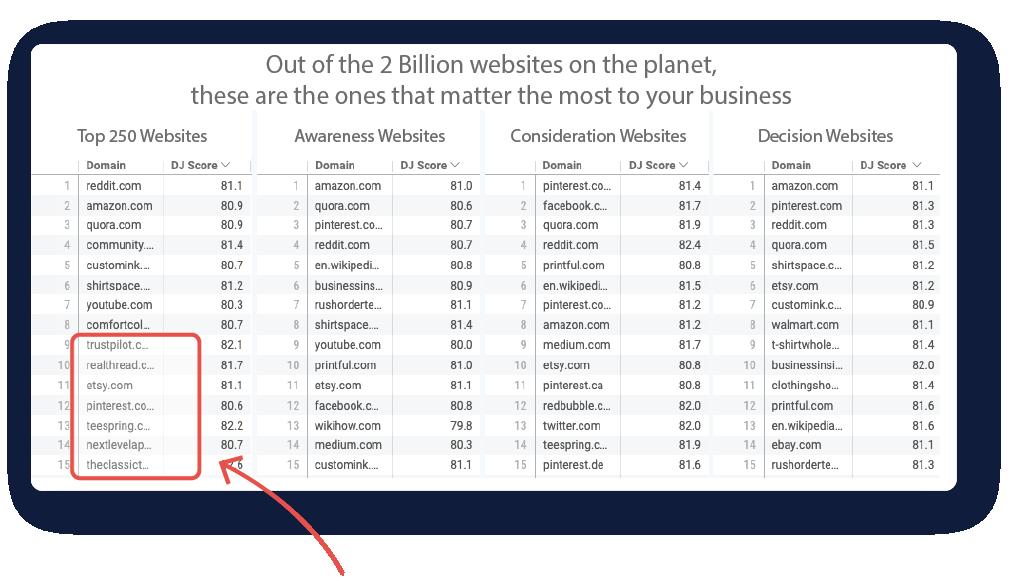 Relevant Websites for Display